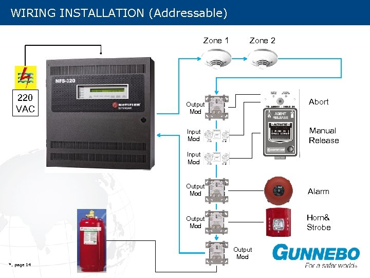 WIRING INSTALLATION (Addressable) Zone 1 220 VAC Zone 2 Abort Output Mod Manual Release