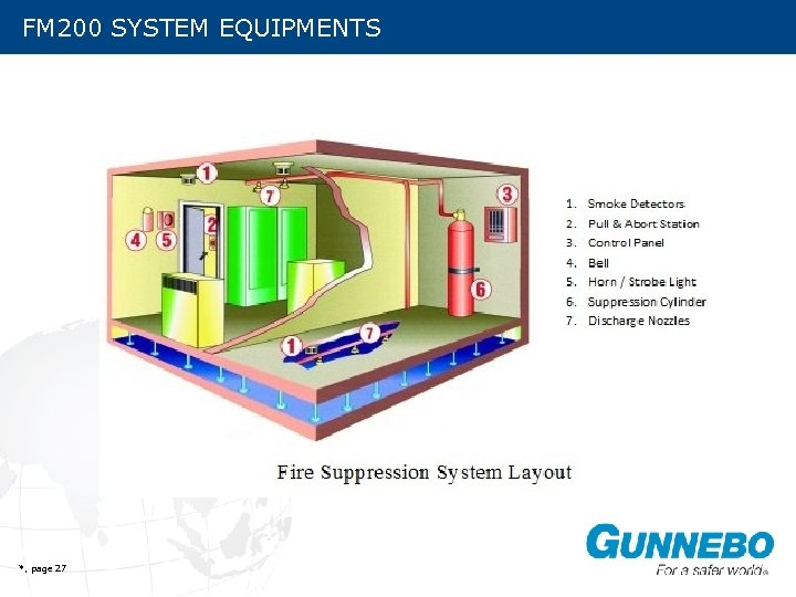 FM 200 SYSTEM EQUIPMENTS SYSTEM COMPONENTS *, page 27