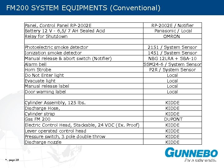FM 200 SYSTEM EQUIPMENTS (Conventional) SYSTEM COMPONENTS Panel, Control Panel RP-2002 E / Notifier