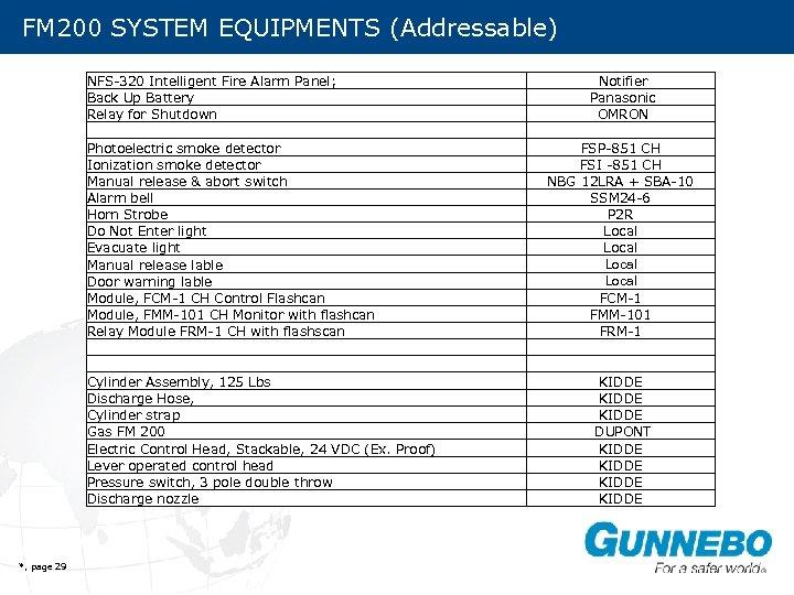 FM 200 SYSTEM EQUIPMENTS (Addressable) SYSTEM COMPONENTS NFS-320 Intelligent Fire Alarm Panel; Back Up