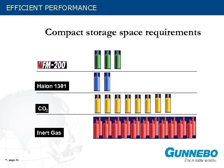 EFFICIENT PERFORMANCE Compact storage space requirements Halon 1301 CO 2 Inert Gas *, page