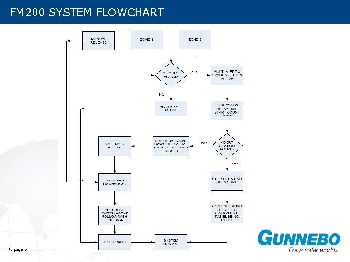 FM 200 SYSTEM FLOWCHART *, page 5
