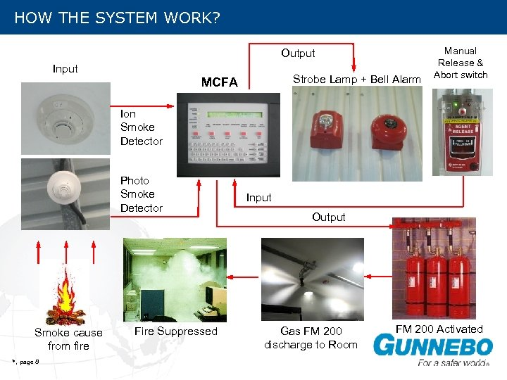HOW THE SYSTEM WORK? Output Input Strobe Lamp + Bell Alarm MCFA A Manual