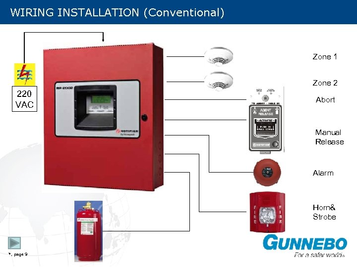WIRING INSTALLATION (Conventional) Zone 1 Zone 2 220 VAC Abort Manual Release Alarm Horn&