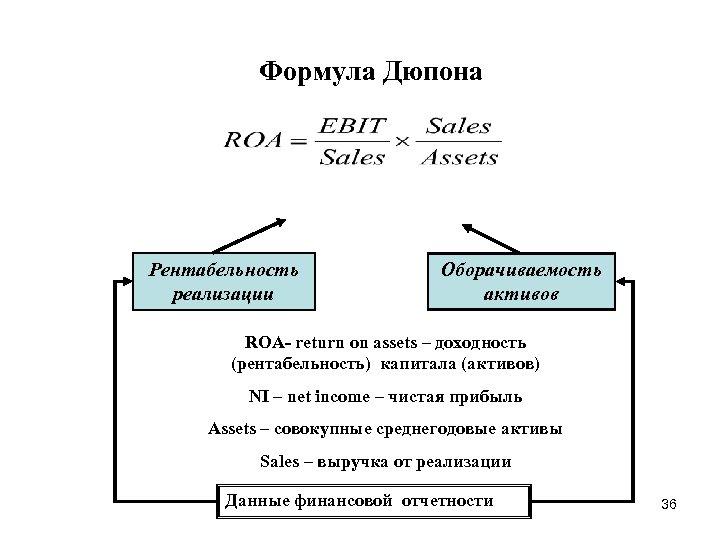 Формула Дюпона Рентабельность реализации Оборачиваемость активов ROA- return on assets – доходность (рентабельность) капитала