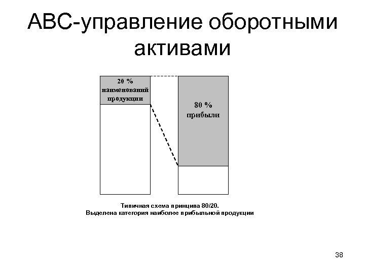 АВС-управление оборотными активами 20 % наименований продукции 80 % прибыли Типичная схема принципа 80/20.