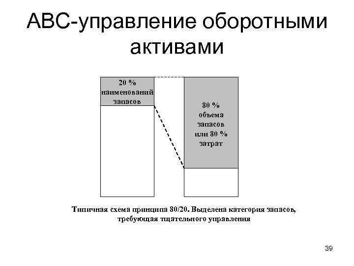 АВС-управление оборотными активами 20 % наименований запасов 80 % объема запасов или 80 %