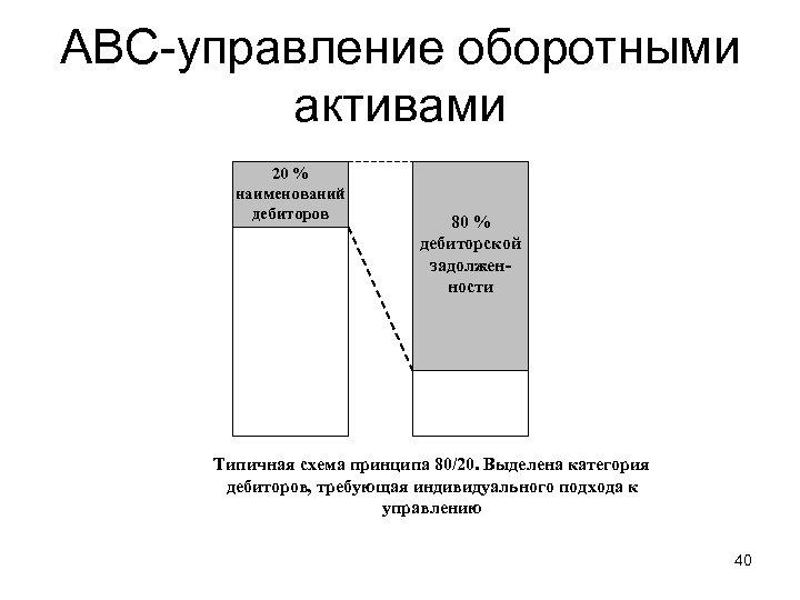 АВС-управление оборотными активами 20 % наименований дебиторов 80 % дебиторской задолженности Типичная схема принципа