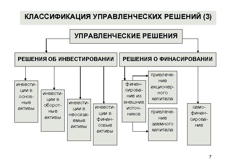 КЛАССИФИКАЦИЯ УПРАВЛЕНЧЕСКИХ РЕШЕНИЙ (3) УПРАВЛЕНЧЕСКИЕ РЕШЕНИЯ ОБ ИНВЕСТИРОВАНИИ инвестиции в основные активы инвестиции в