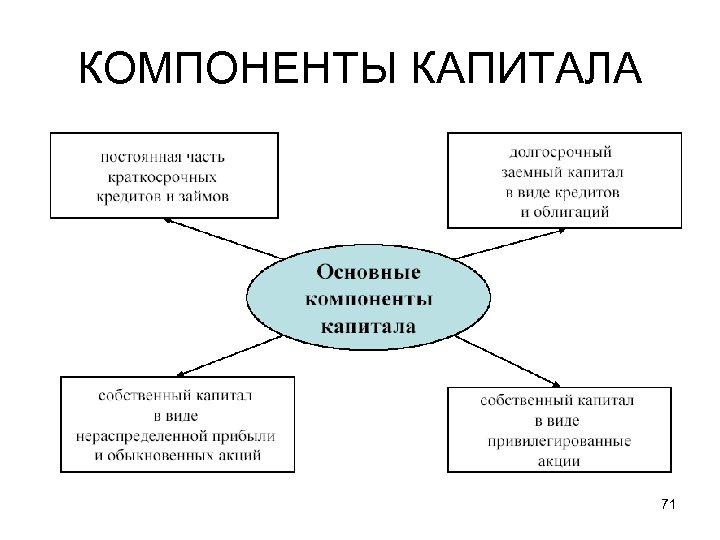КОМПОНЕНТЫ КАПИТАЛА 71