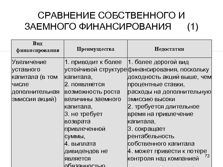 СРАВНЕНИЕ СОБСТВЕННОГО И ЗАЕМНОГО ФИНАНСИРОВАНИЯ (1) Вид финансирования Увеличение уставного капитала (в том числе