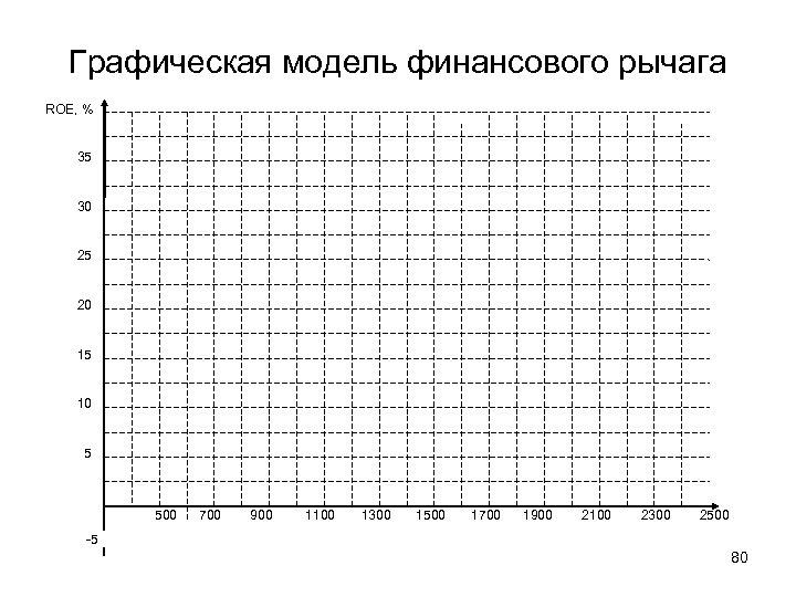 Графическая модель финансового рычага ROE, % 35 30 25 20 15 10 5 500