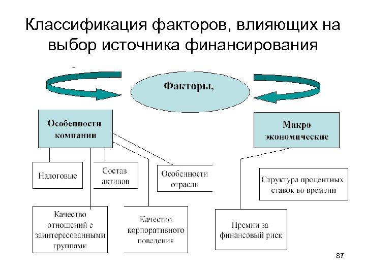 Классификация факторов, влияющих на выбор источника финансирования 87