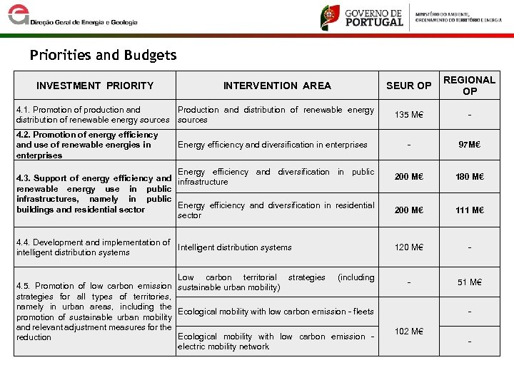 Priorities and Budgets INVESTMENT PRIORITY INTERVENTION AREA 4. 1. Promotion of production and Production