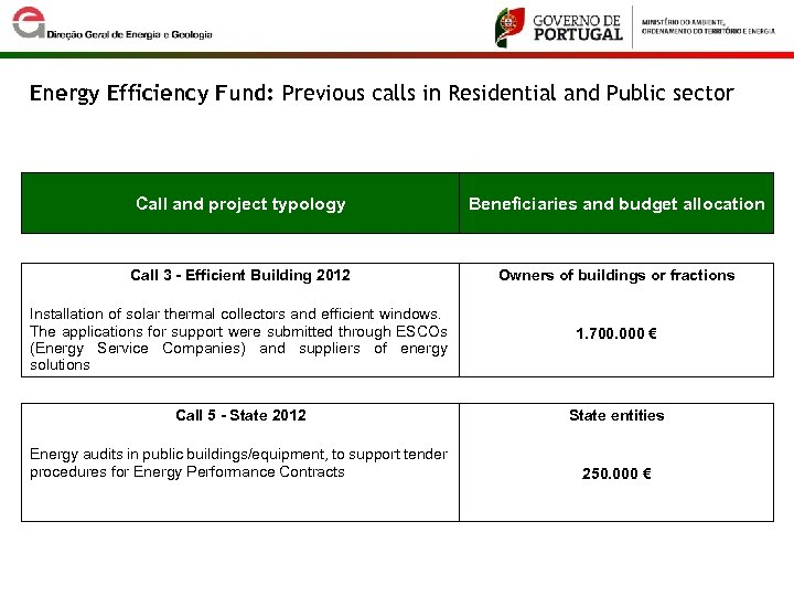 Energy Efficiency Fund: Previous calls in Residential and Public sector Call and project typology