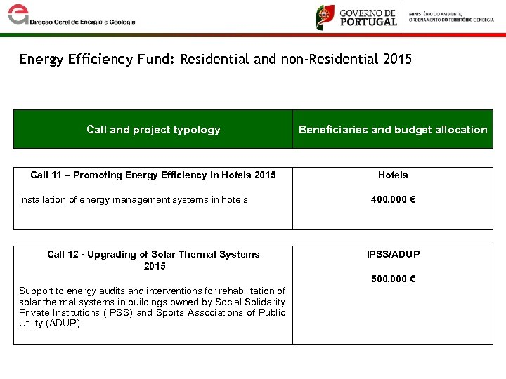 Energy Efficiency Fund: Residential and non-Residential 2015 Call and project typology Beneficiaries and budget