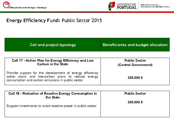 Energy Efficiency Fund: Public Sector 2015 Call and project typology Beneficiaries and budget allocation