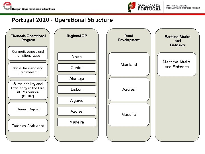 Portugal 2020 – Operational Structure Thematic Operational Program Competitiveness and Internationalization Social Inclusion and