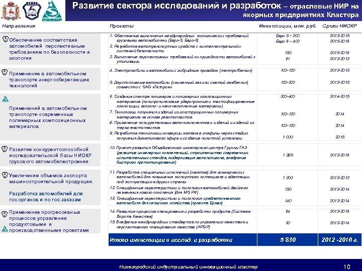 Развитие сектора исследований и разработок – отраслевые НИР на якорных предприятиях Кластера Направления Обеспечение
