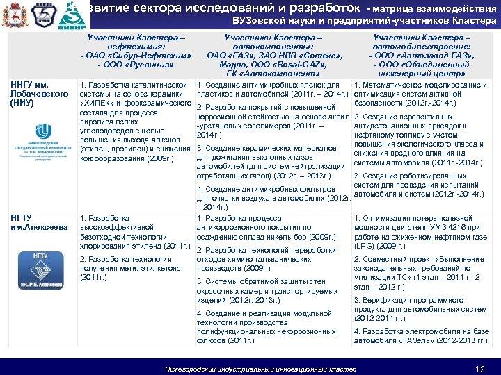 Развитие сектора исследований и разработок - матрица взаимодействия ВУЗовской науки и предприятий-участников Кластера Участники