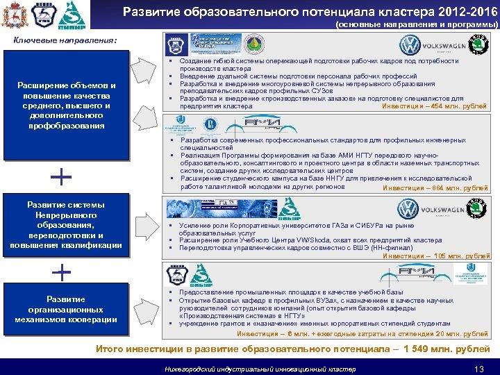 Развитие образовательного потенциала кластера 2012 -2016 (основные направления и программы) Ключевые направления: • Расширение