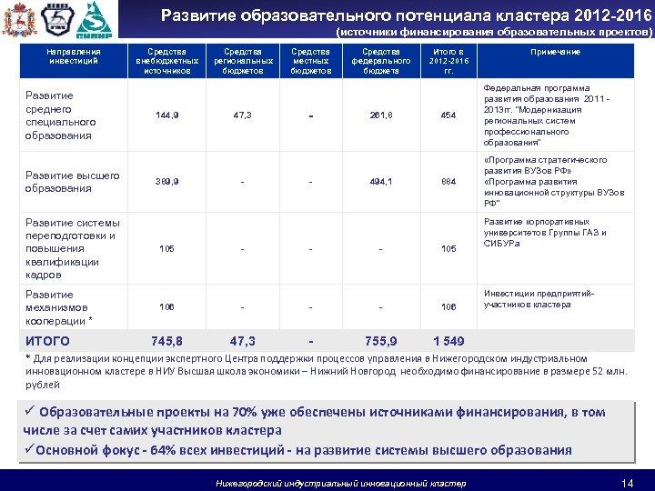 Развитие образовательного потенциала кластера 2012 -2016 (источники финансирования образовательных проектов) Направления инвестиций Развитие среднего