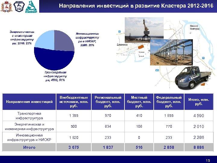 Направления инвестиций в развитие Кластера 2012 -2016 Направления инвестиций Внебюджетные источники, млн. руб. Региональный