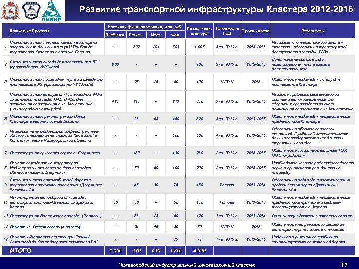 Развитие транспортной инфраструктуры Кластера 2012 -2016 Ключевые Проекты Строительство перспективной магистрали 1 непрерывного движения