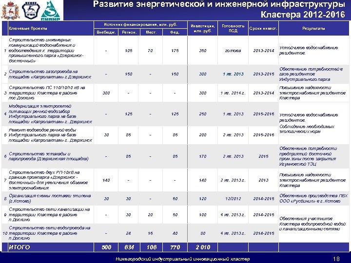 Развитие энергетической и инженерной инфраструктуры Кластера 2012 -2016 Источник финансирования, млн. руб. Внебюдж. Регион.