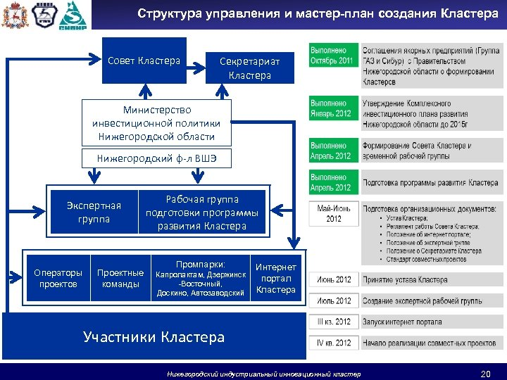 Структура управления и мастер-план создания Кластера Совет Кластера Секретариат Кластера Министерство инвестиционной политики Нижегородской