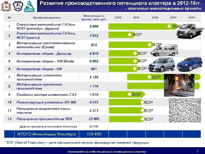 Развитие производственного потенциала кластера в 2012 -16 гг. – ключевые инвестиционные проекты № 1