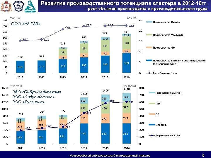 Развитие производственного потенциала кластера в 2012 -16 гг. – рост объемов производства и производительности