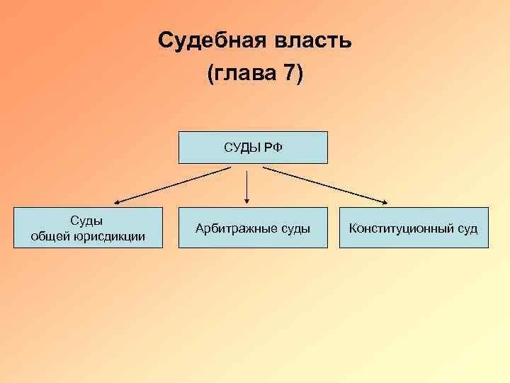 Судебная власть (глава 7) СУДЫ РФ Суды общей юрисдикции Арбитражные суды Конституционный суд