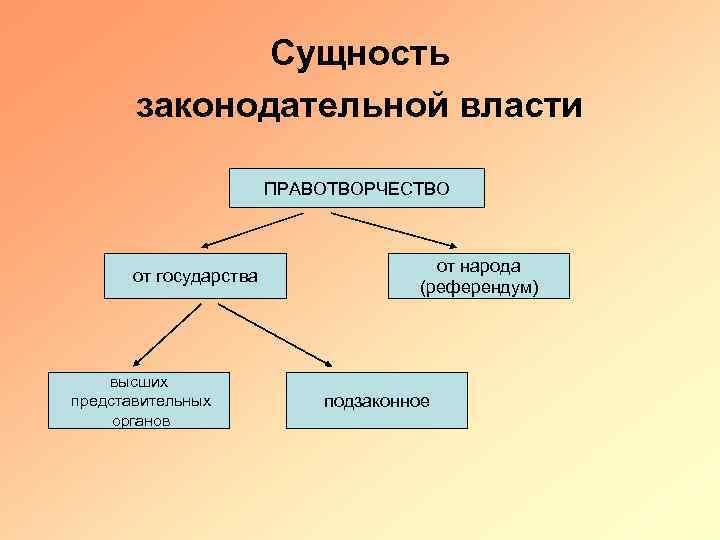 Сущность законодательной власти ПРАВОТВОРЧЕСТВО от государства высших представительных органов от народа (референдум) подзаконное