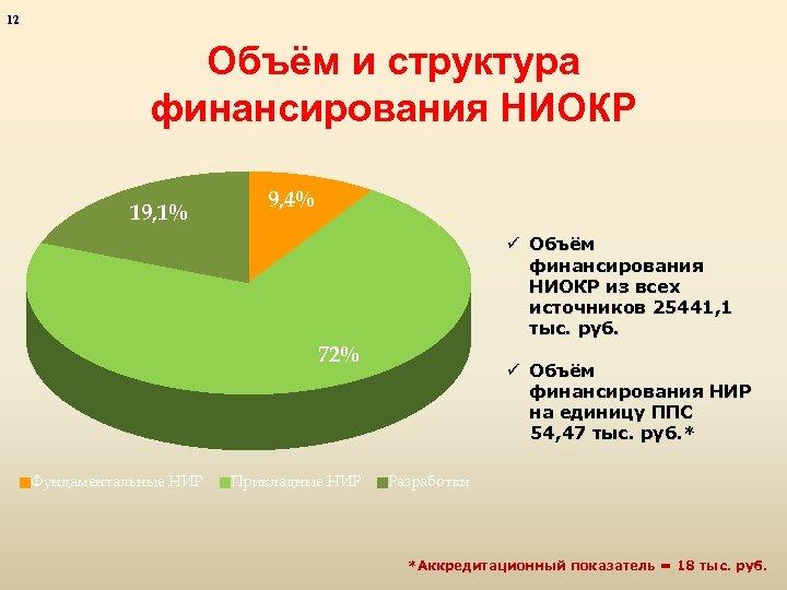12 Объём и структура финансирования НИОКР 19, 1% 9, 4% ü Объём финансирования НИОКР