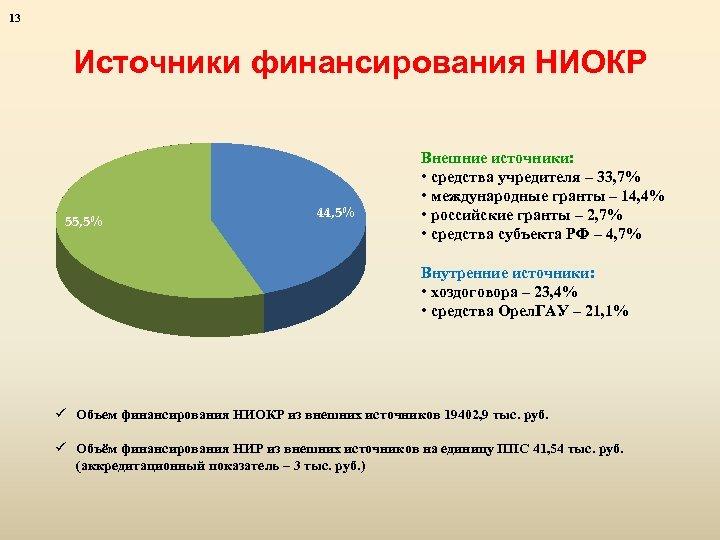 13 Источники финансирования НИОКР 55, 5% 44, 5% Внешние источники: • средства учредителя –