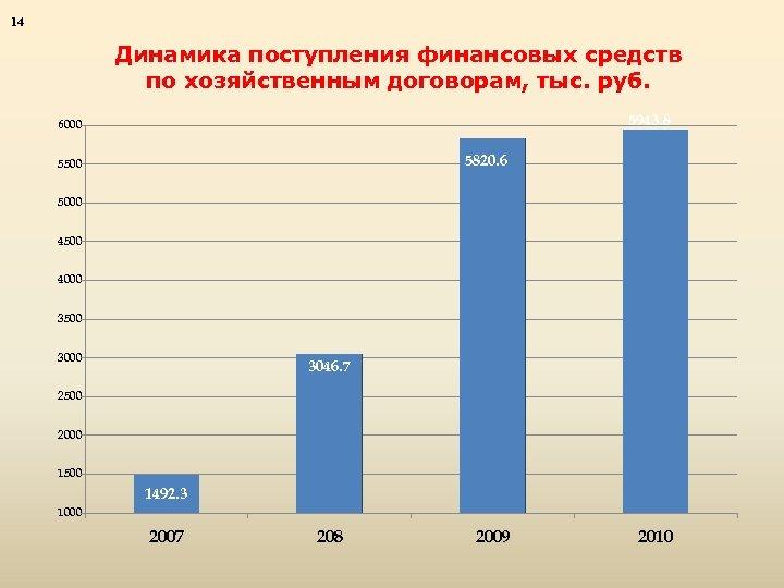 14 Динамика поступления финансовых средств по хозяйственным договорам, тыс. руб. 5943. 8 6000 5820.
