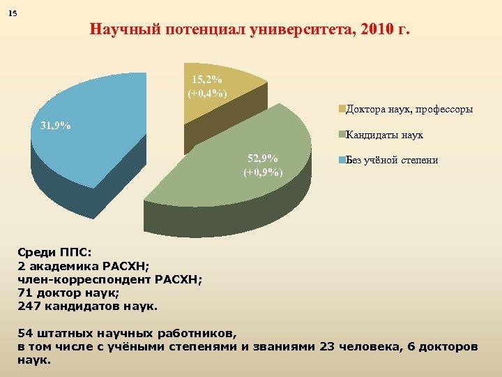15 Научный потенциал университета, 2010 г. 15, 2% (+0, 4%) Доктора наук, профессоры 31,