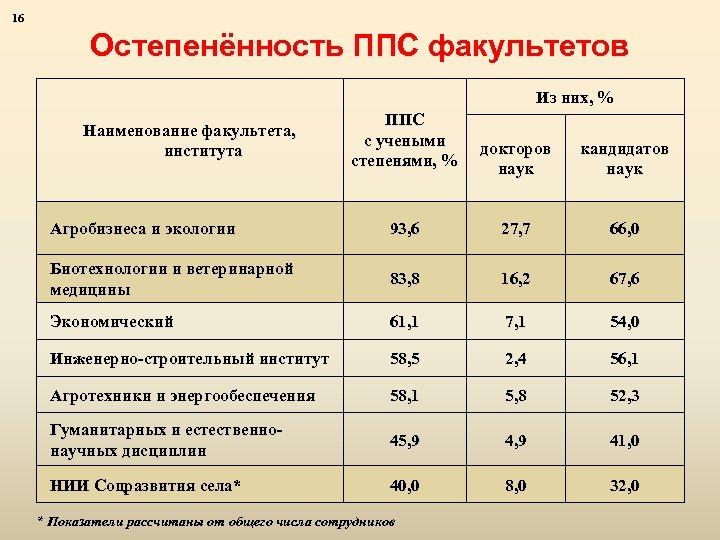 16 Остепенённость ППС факультетов Из них, % ППС с учеными степенями, % докторов наук