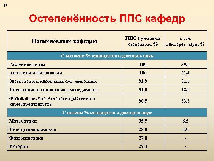 17 Остепенённость ППС кафедр Наименование кафедры ППС с учеными степенями, % в т. ч.