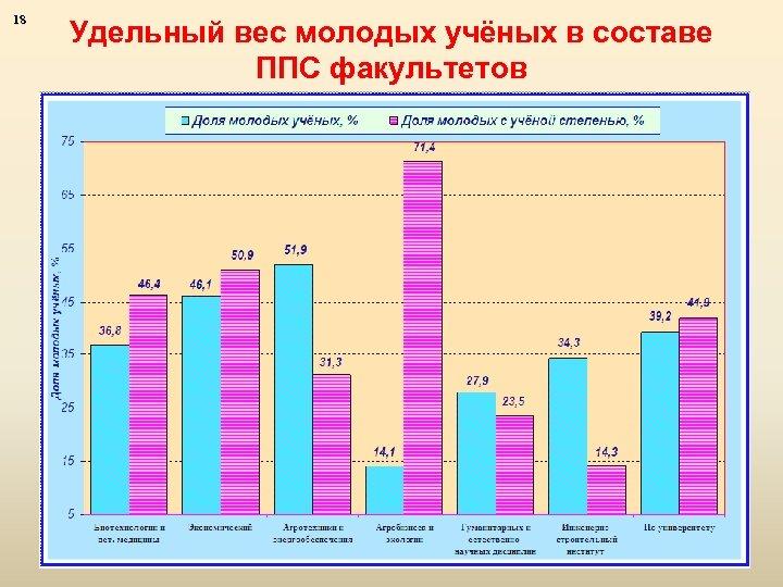18 Удельный вес молодых учёных в составе ППС факультетов