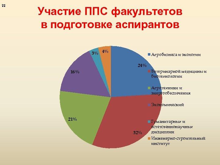 22 Участие ППС факультетов в подготовке аспирантов 3% 4% Агробизнеса и экологии 24% Ветеринарной
