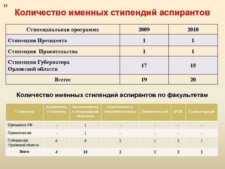 23 Количество именных стипендий аспирантов Стипендиальная программа 2009 2010 Стипендия Президента 1 1 Стипендия