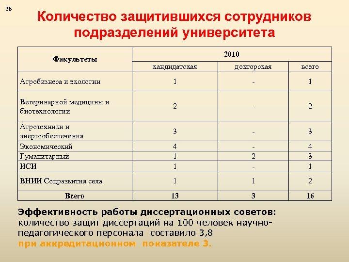 26 Количество защитившихся сотрудников подразделений университета Факультеты 2010 кандидатская докторская всего Агробизнеса и экологии