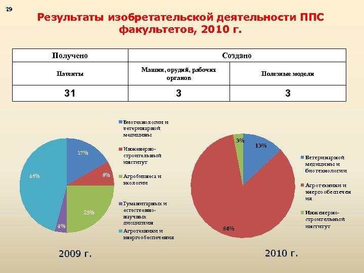 29 Результаты изобретательской деятельности ППС факультетов, 2010 г. Получено Создано Патенты Машин, орудий, рабочих