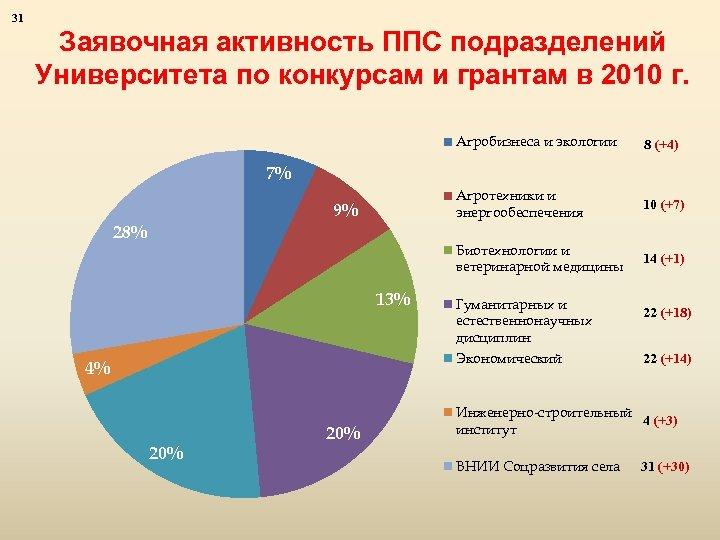 31 Заявочная активность ППС подразделений Университета по конкурсам и грантам в 2010 г. Агробизнеса