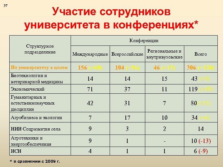 37 Участие сотрудников университета в конференциях* Структурное подразделение Конференции Международные Всероссийские Региональные и внутривузовские