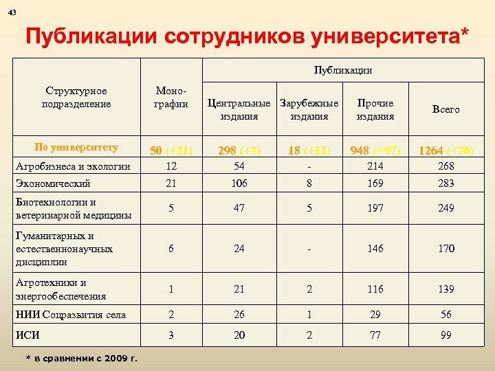 43 Публикации сотрудников университета* Публикации Структурное подразделение Монографии По университету 50 (+21) 298 (+3)