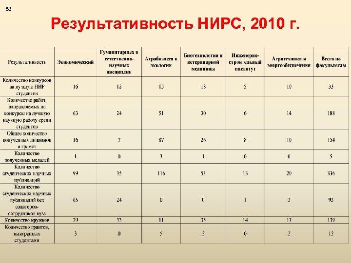 53 Результативность НИРС, 2010 г.