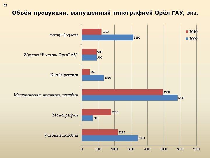 55 Объём продукции, выпущенный типографией Орёл ГАУ, экз. 2010 1200 Авторефераты 3130 2009 900